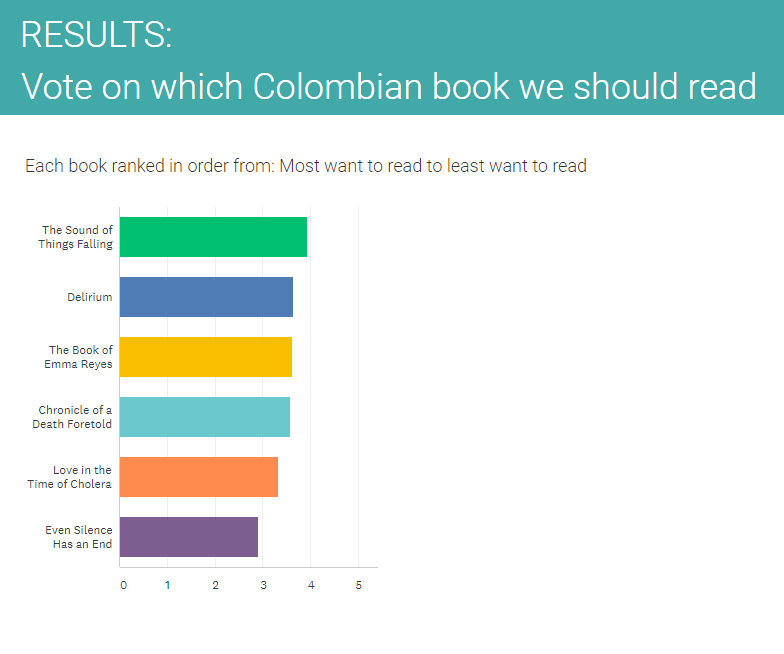 Results of the voting:1- The Sound of Things Falling, 2 - Delirium, 3 - The Book of Emma Reyes, 4 - Chronicle of a Death Foretold, 5 - Love in the Time of Cholera & 6 - Even Silence Has an End