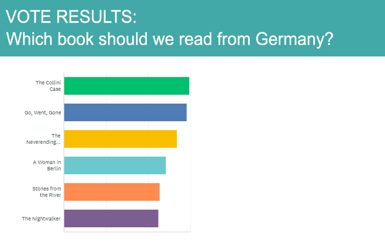 The voting results of the books in order are:  1 - The Collini Case  2 - Go, Went, Gone  3 - The Neverending Story  4 - A Woman in Berlin  5 - Stones from the River  6 - The Nightwalker