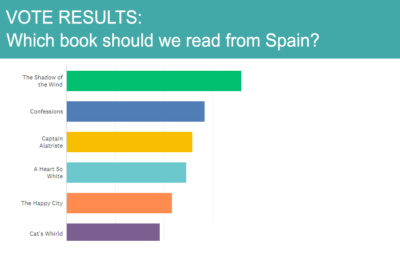 Results of the book club vote for Spain: 1 - The Shadow of the Wind 2 - Confessions 3 - Captain Alatriste 4 - A Heart So White 5 - The Happy City 6 - Cat's Whirld