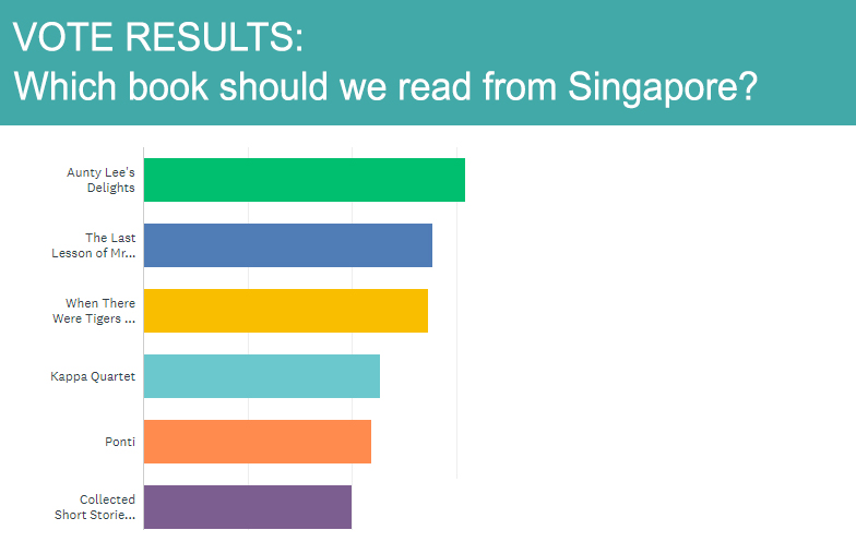 A graph showing the results of the vote in the following order:  1 - Aunty Lee's Delights  2 - The Last Lesson of Mrs De Souza  3 - When There Were Tigers in Singapore  4 - Kappa Quartet  5 - Ponti  6 - Collected Short Stories of Gopal Baratham
