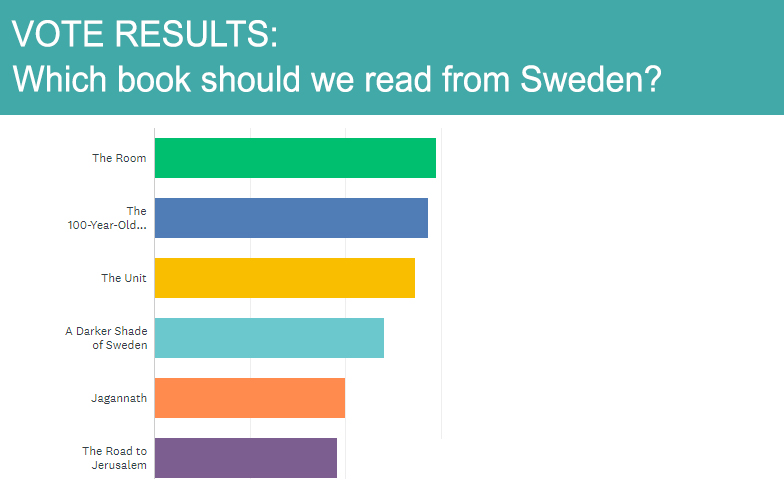 A graph which depicts the results of the vote as follows  1 -  The Room   2 -  The 100-Year-Old Man Who Climbed Out the Window and Disappeared   3 -  The Unit   4 -  A Darker Shade of Sweden   5 -  Jagannath   6 -  The Road to Jerusalem
