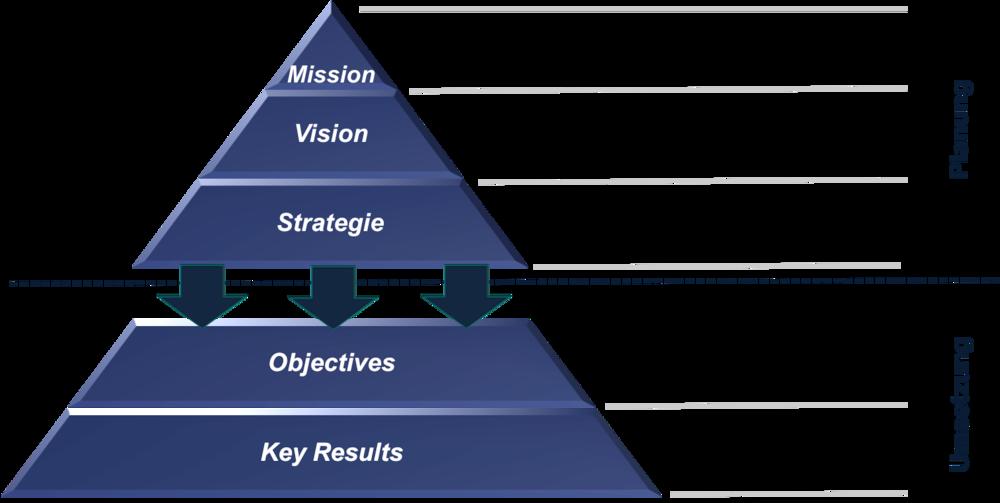 Vision mission ist was eine strategie und What Is