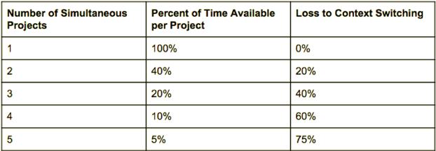 Quelle: Gerald Weinberg – Quality Software Management