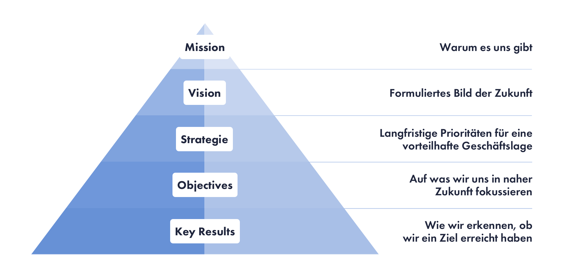 beontarget-Objectives-and-Key-Results