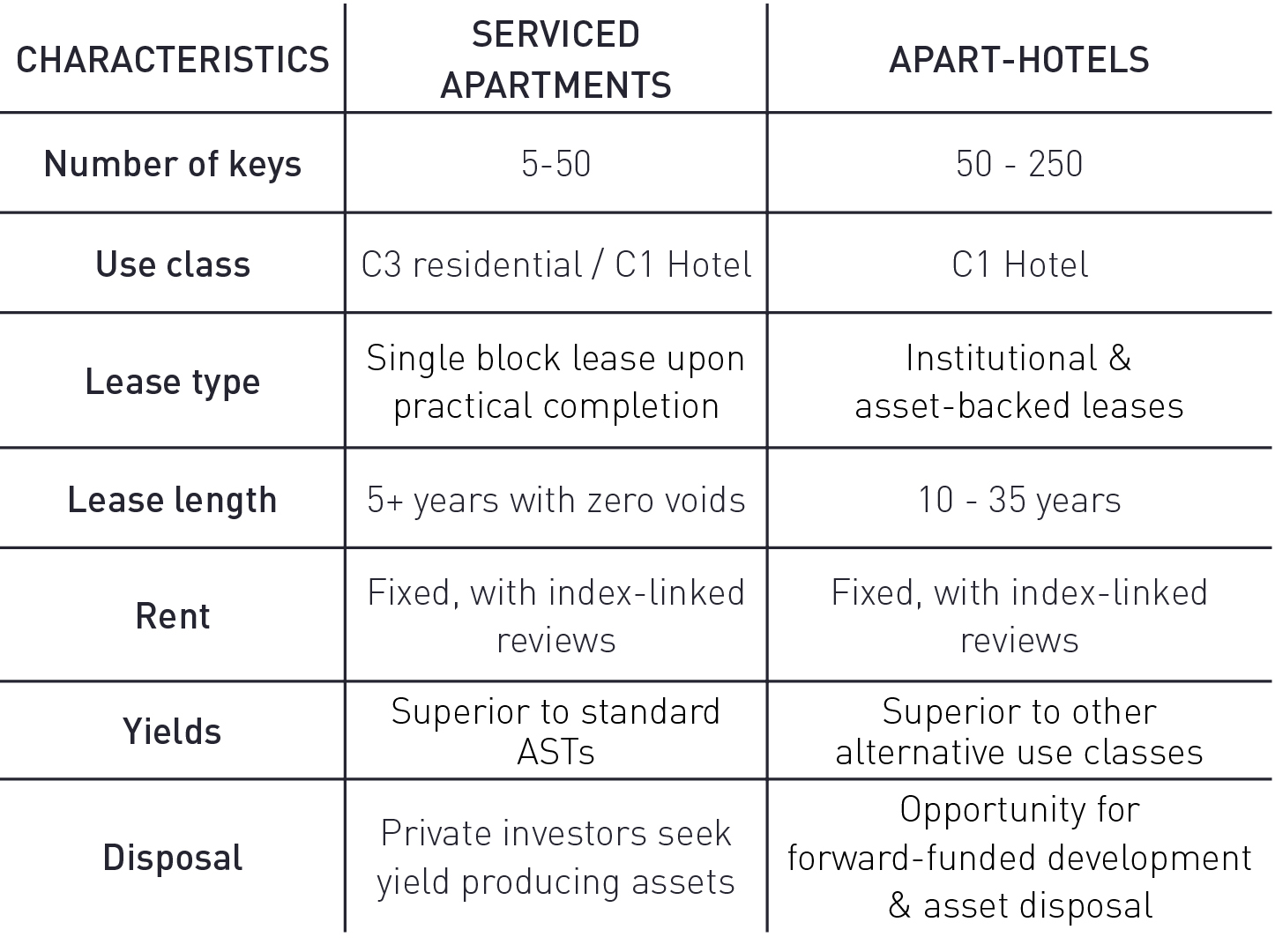 serviced apartment characteristics.jpg
