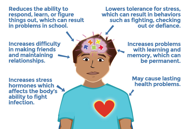 "A Survival Mode Response to toxic stress increases a child's heart rate, blood pressure, breathing and muscle tension. Their thinking brain is knocked off-line. Self-protection is their priority. In other words: ""I can't hear you! I can't respond to you! I am just trying to be safe!"""