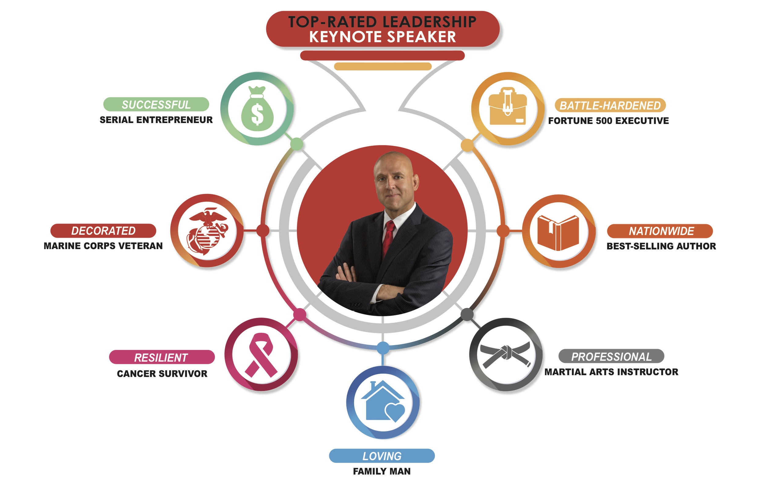 Michael Veltri Top Leadership Keynote Speaker