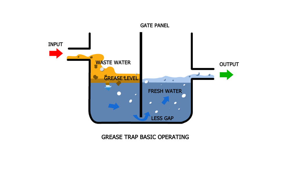 Step 1 - Grease Trap   A simple grease trap that catches the grey-water solids from the kitchen. This allows a preliminary treatment of the grey water before it flows to the Biodigester Septic Tank