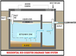 Step 2 – Biodigester Septic Tank   Black water waste flows directly into the Biodigester Septic Tank and is mixed with the output from the grease-trap. Slightly more complicated than a normal septic tank, it is much more efficient than a normal septic tank and allows the solids to be removed by gravity. It is not required to hire a removal service with a tank and pumps. The home owner can do this annually and stores the solids in a drying tank on the premises. This then becomes compost!