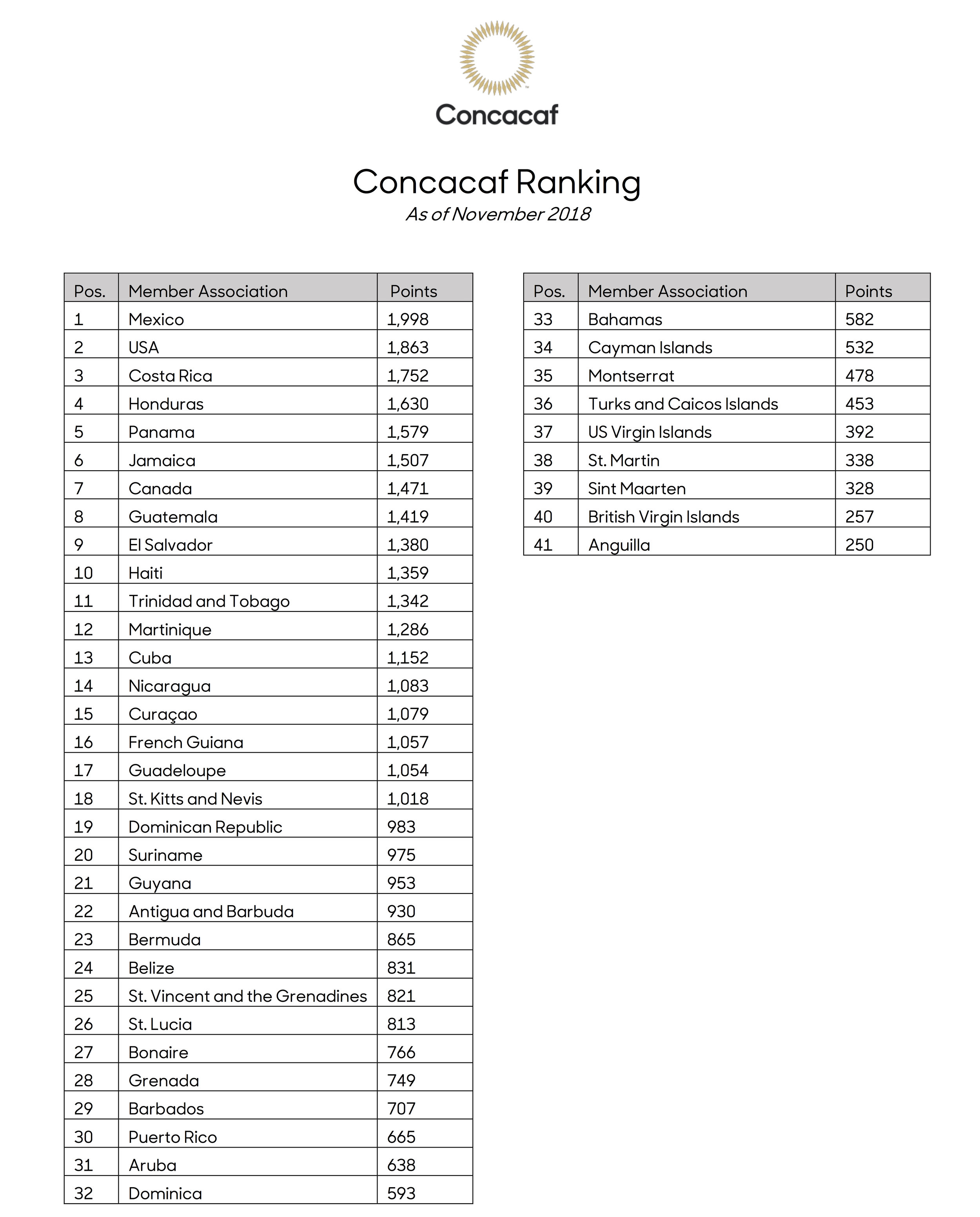 Concacaf ranking.jpg