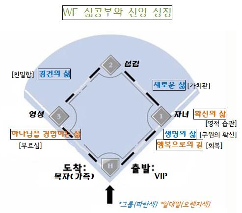 2019 삶공부 야구장도표 - 표지 포함 wf.JPG