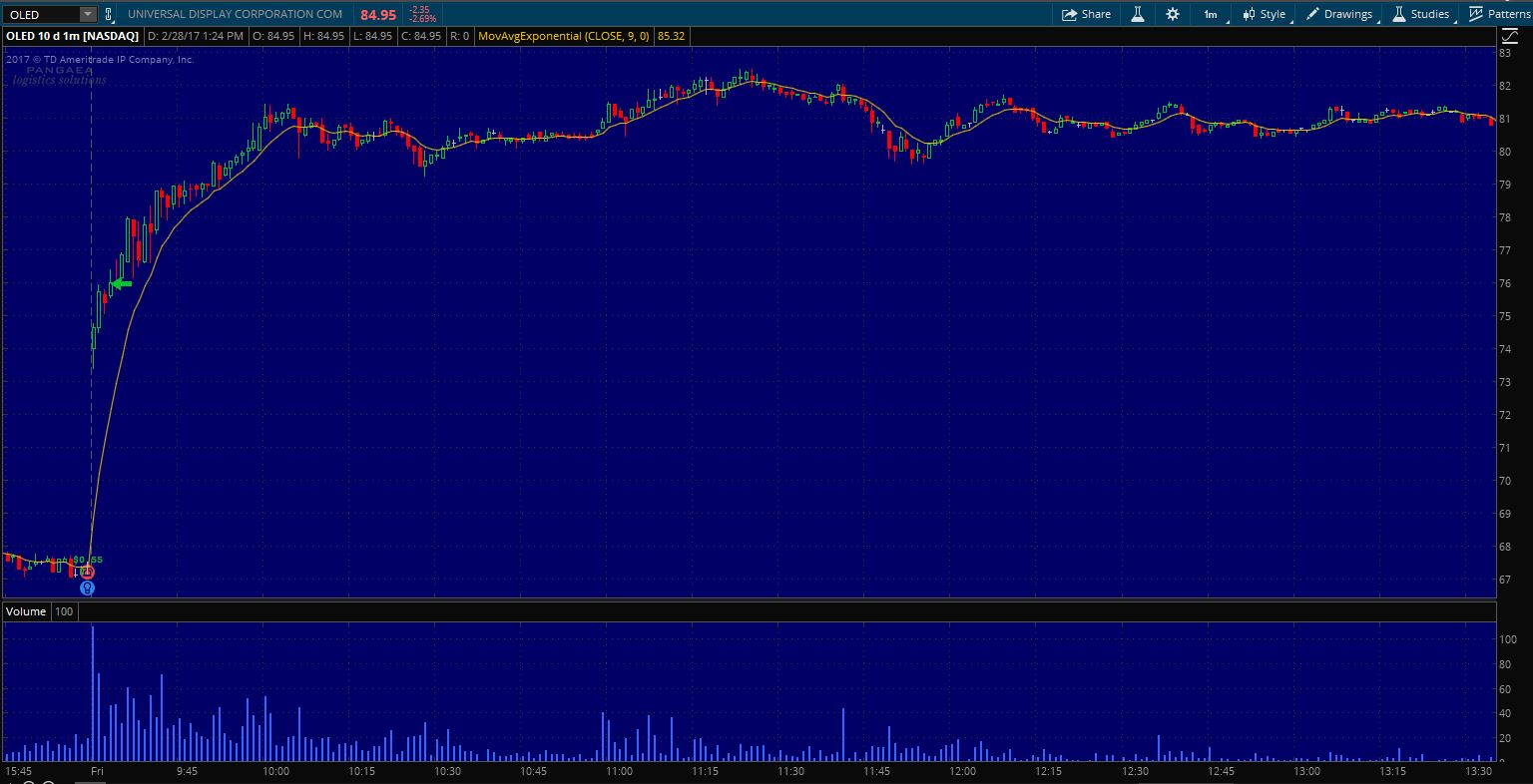$OLED Entry on 1 min. chart