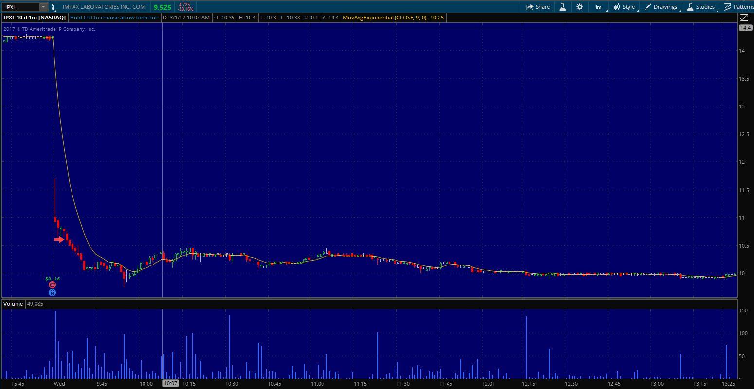$IPXL Entry on 1 min. chart