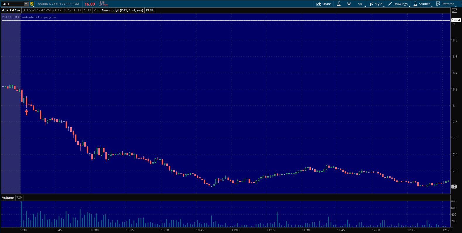 $ABX Entry on 1 min. chart