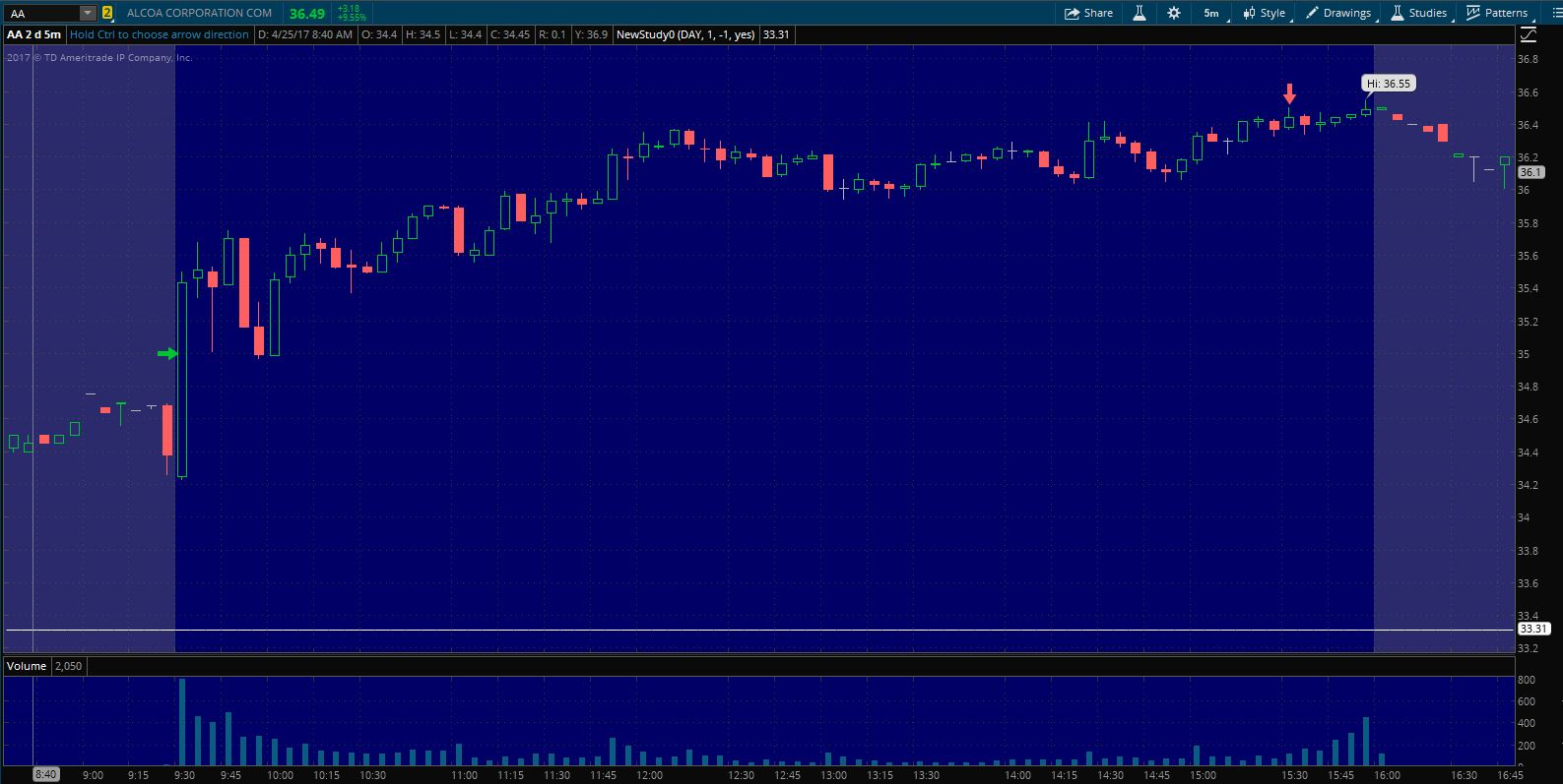 $AA Exit on 5 min. chart