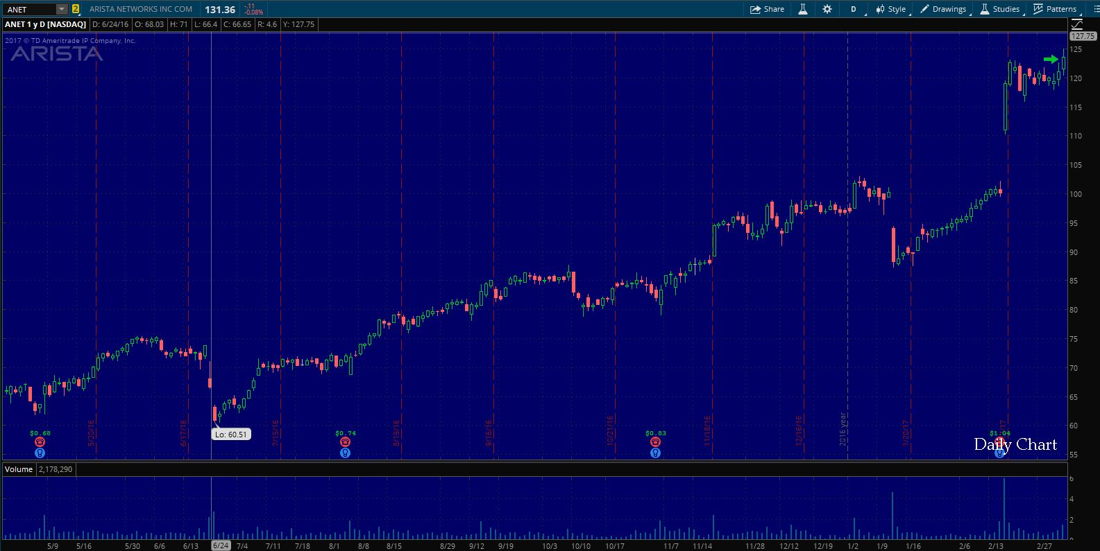 $ANET Entry on Daily Chart