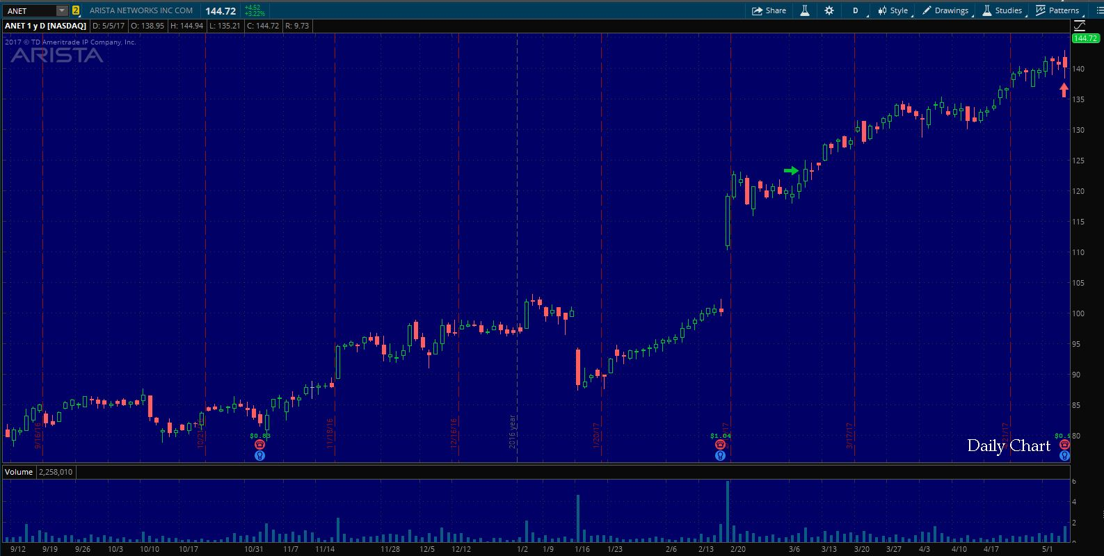 $ANET Exit on the Daily Chart