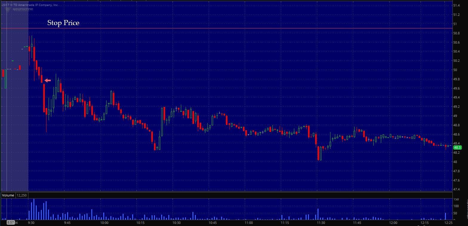 $NBIX Entry on 1 min. chart