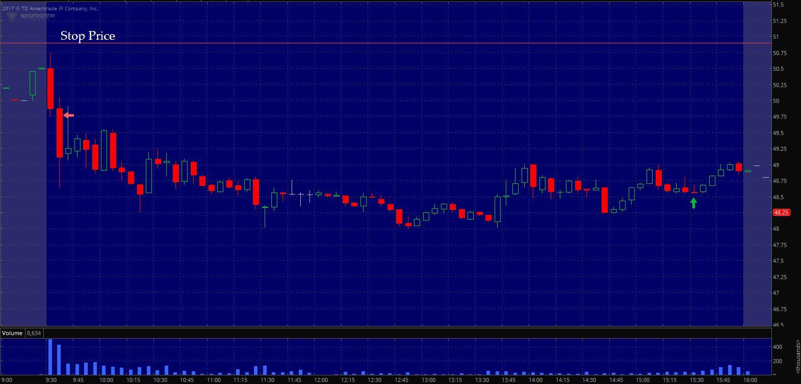 $NBIX Exit on 5 min. chart