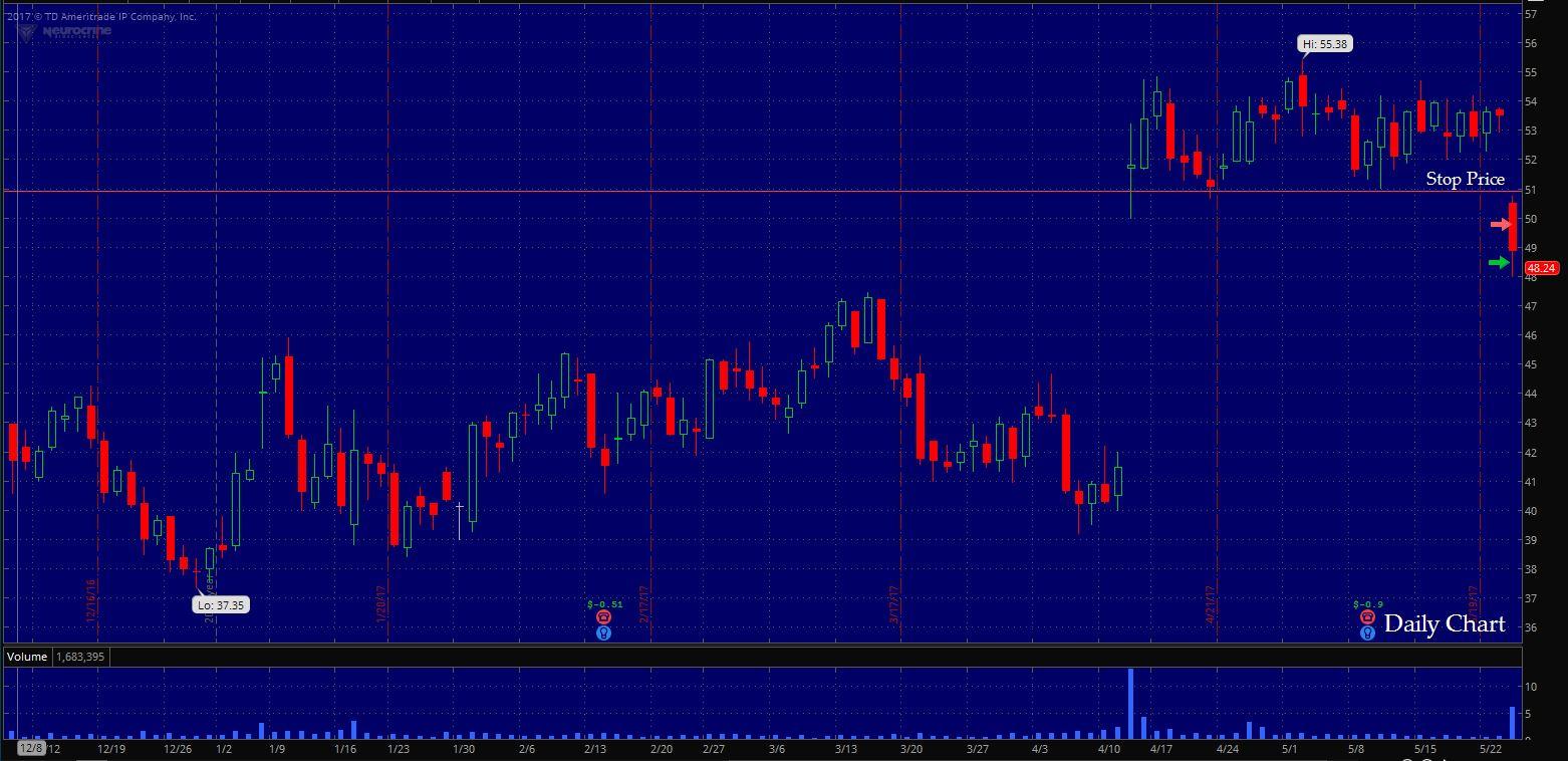$NBIX Daily Chart