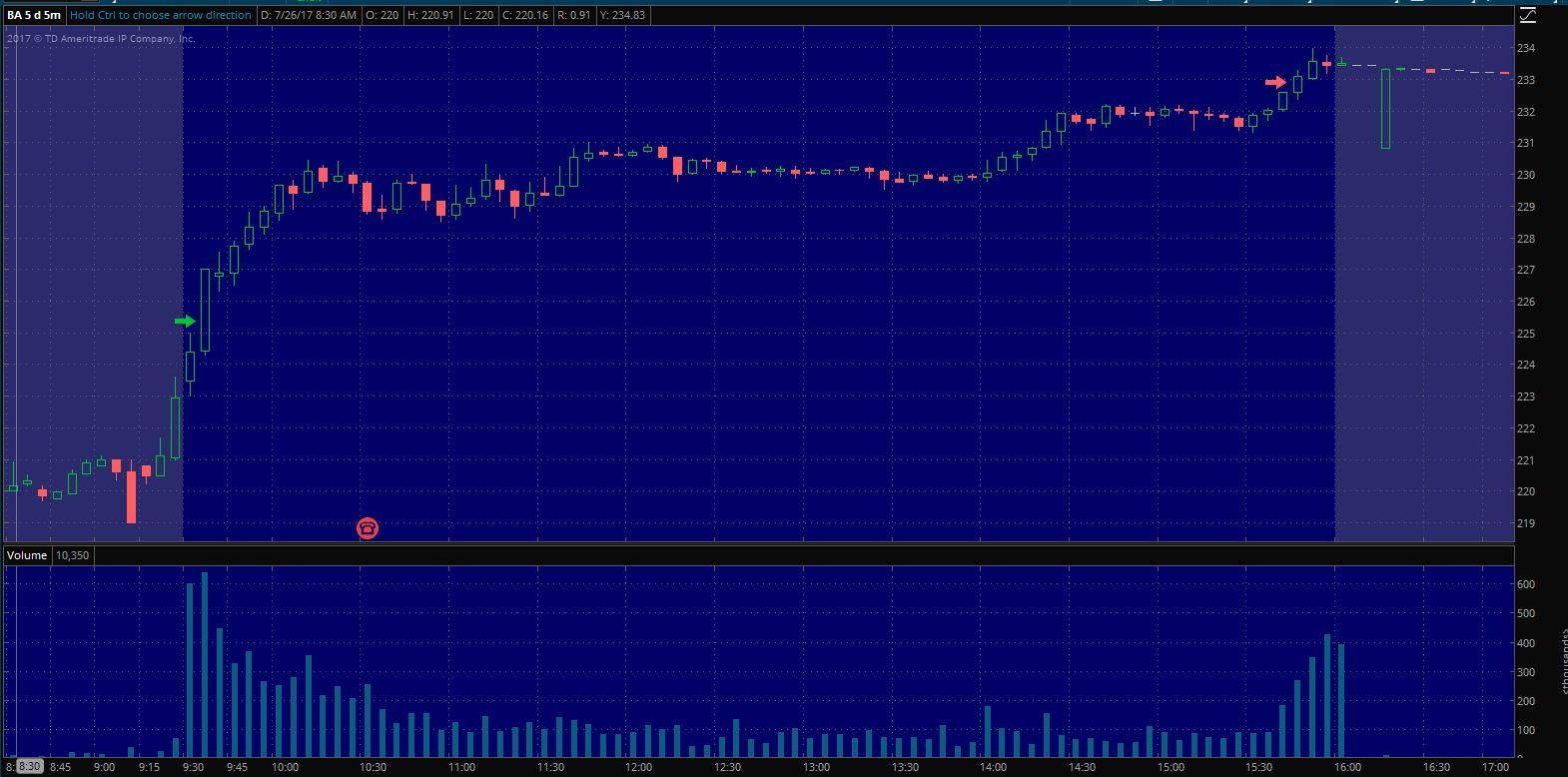 $BA Exit on 5 min. chart
