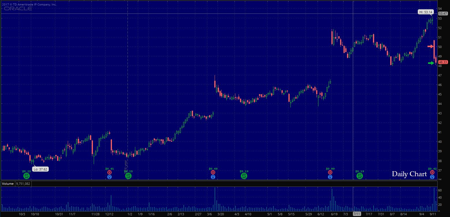 $ORCL Daily Chart