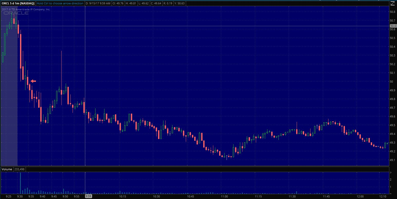 $ORCL Entry on 1 min. chart