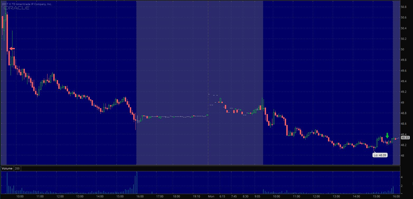 $ORCL Exit on 5 min. chart