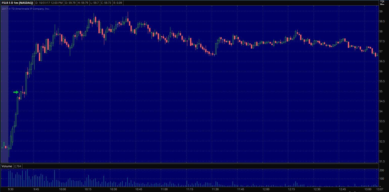 $FSLR Entry on 1 min. chart
