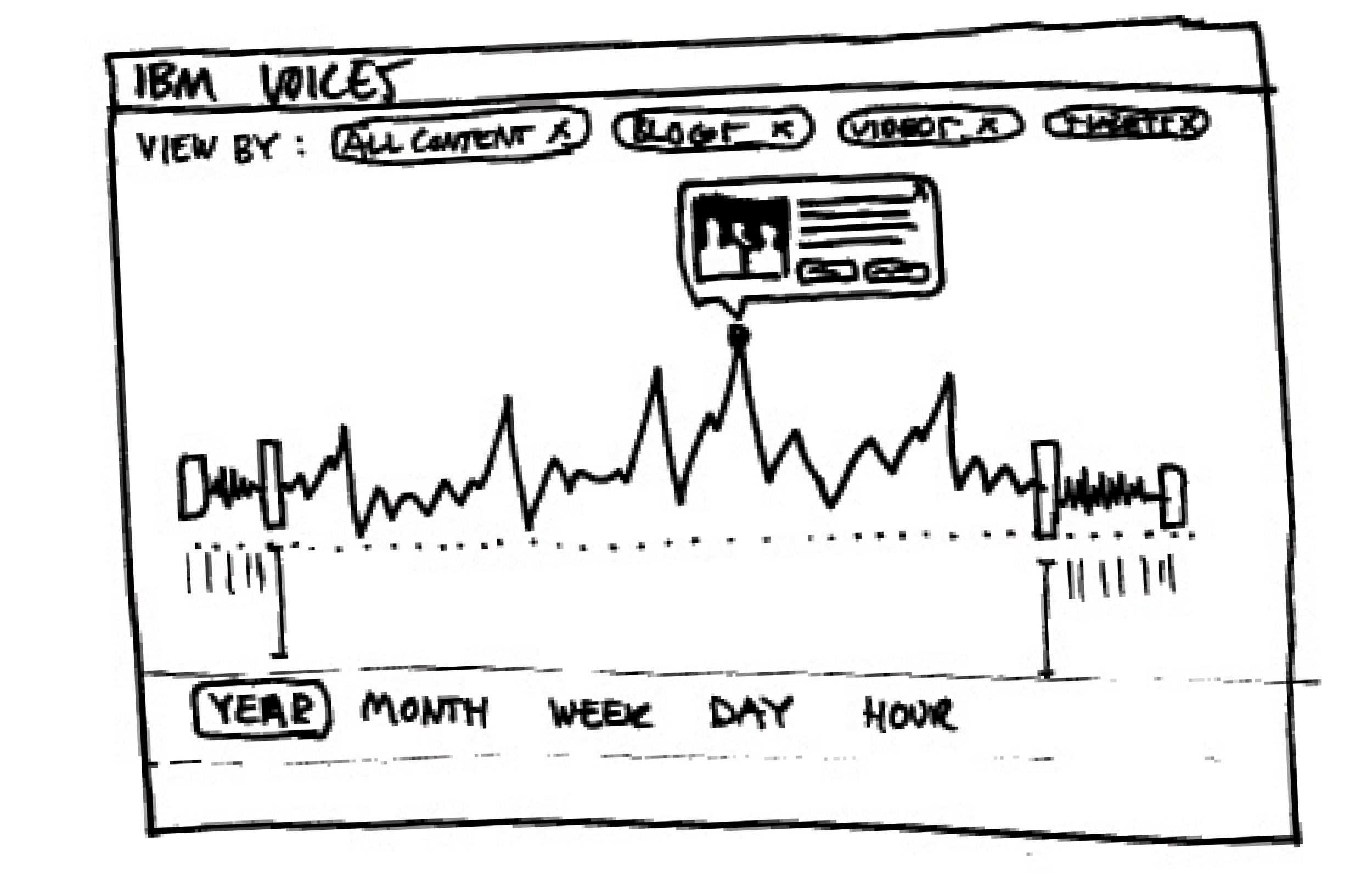 Initial sketch for At a Glance view
