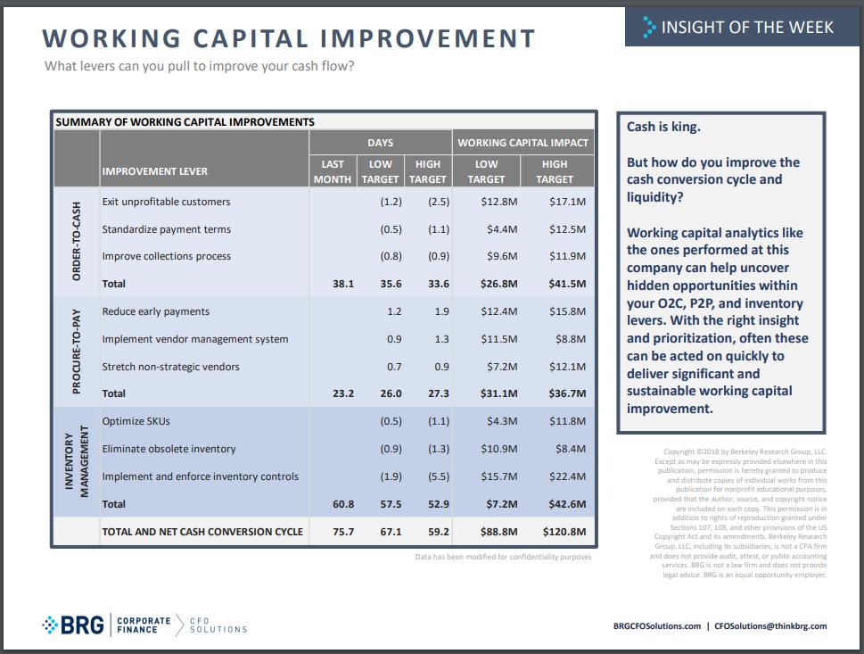 Woorking Capital Improvement.PNG