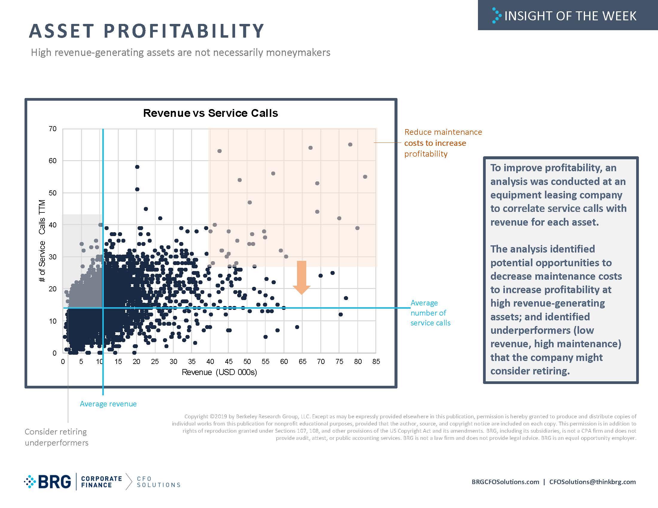 IotW_ Asset Profitability.jpg