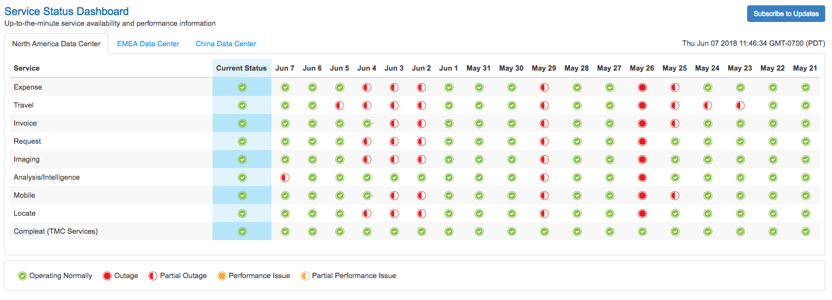 Our competitor service status dashboard