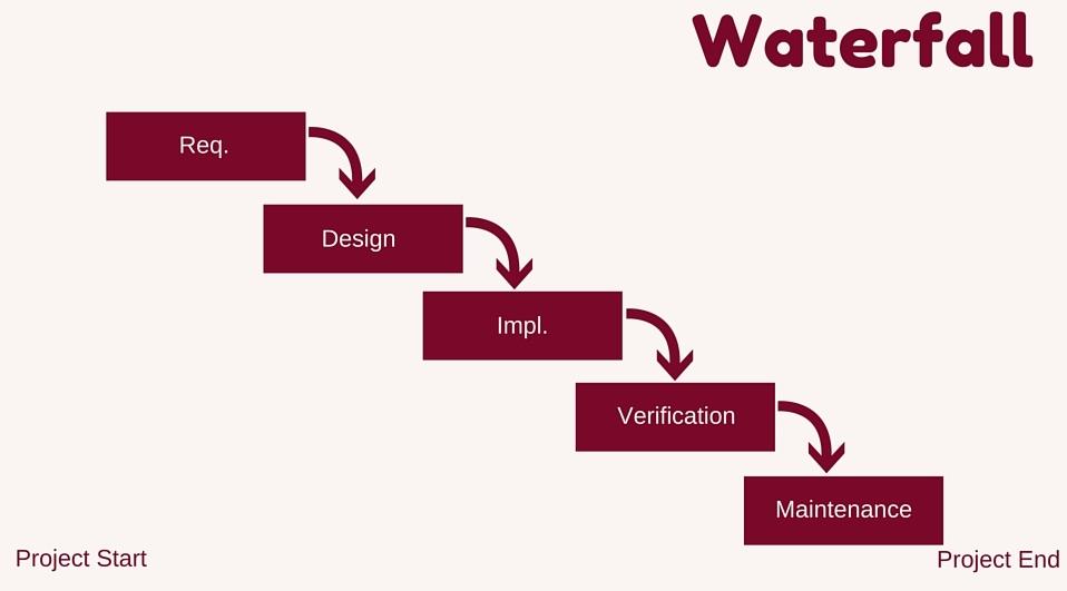 waterfall-development