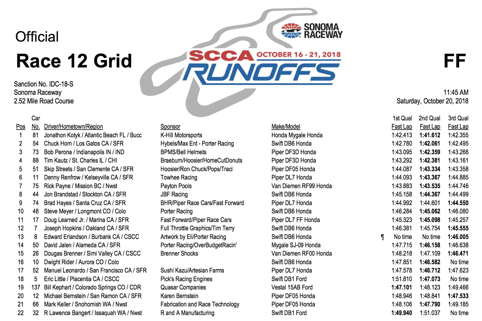 FF Runoffs Starting Grid