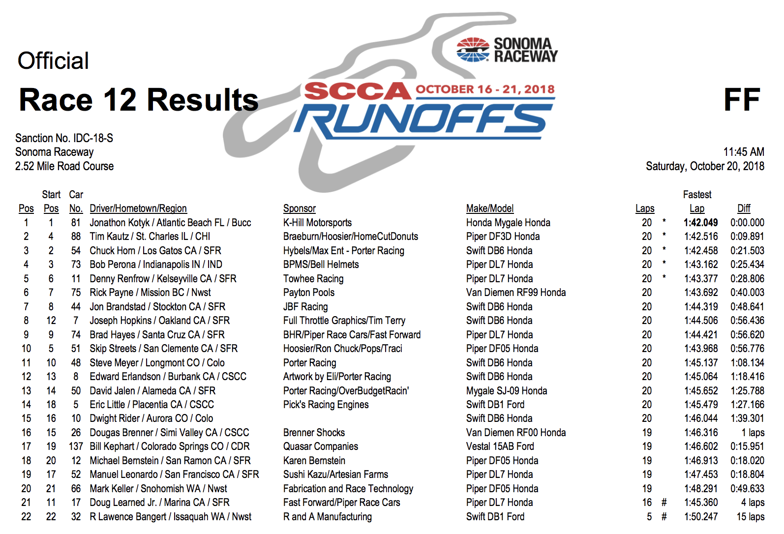 FF Runoffs race results