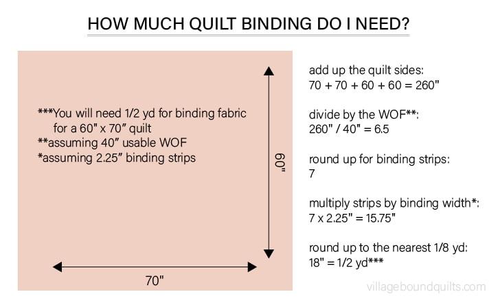How to Make Quilt Binding - villageboundquilts.com