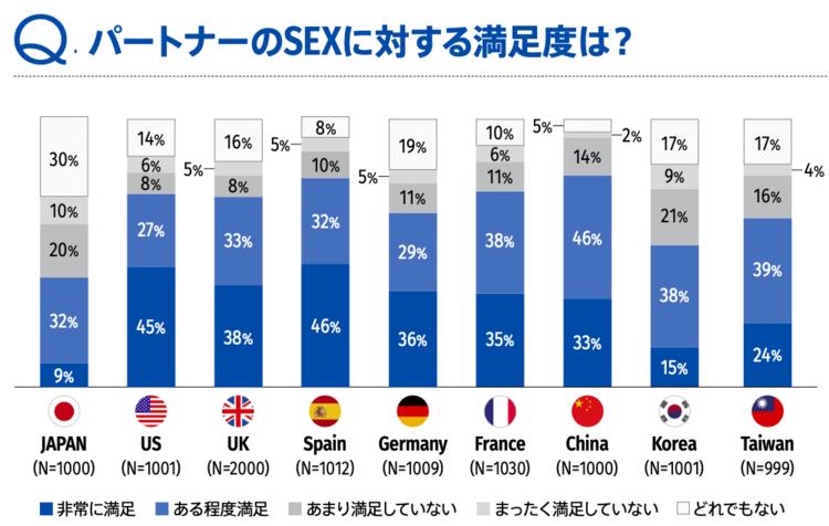 世界的に見ても、日本のセックス満足度は、最下位!かける時間や頻度も、他の国と比べると、最下位という悲しい結果です。出典:TENGA Self-pleasure repot 2019より