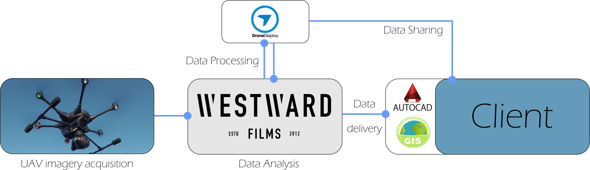 Westward Films Aerial - Data work flow