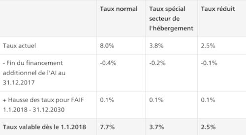 Tableau :  Taux de TVA à partir du 1er janvier 2018 en Suisse (Source:  Administration fédérale des contributions )