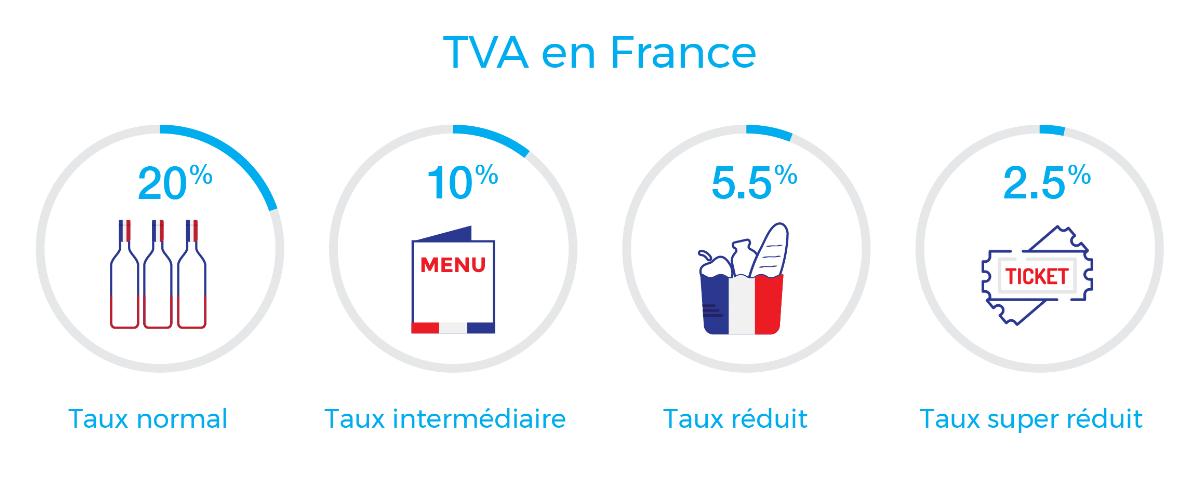 Image : Taux 2017 de TVA en France continentale
