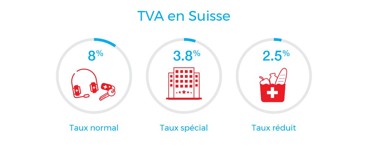 Image : Taux 2017 de TVA en Suisse