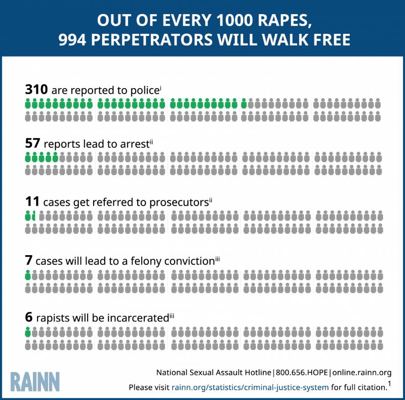 Rape Statistics RAINN