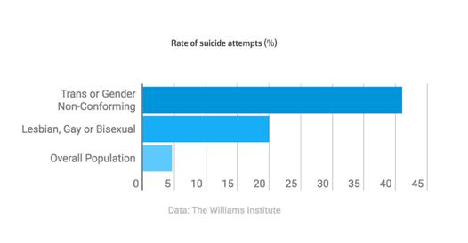 Rate of suicide attempts (%) - Trans Suicide