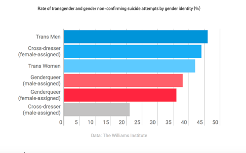 Rate of transgender and gender non-confirming suicide attempts by gender identity (%) - Trans Suicide
