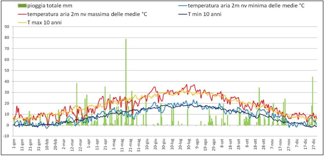 Il grafico rappresenta l'andamento di pioggia e temperatura nell'annata 2013, a confronto con le temperature medie degli ultimi dieci anni.