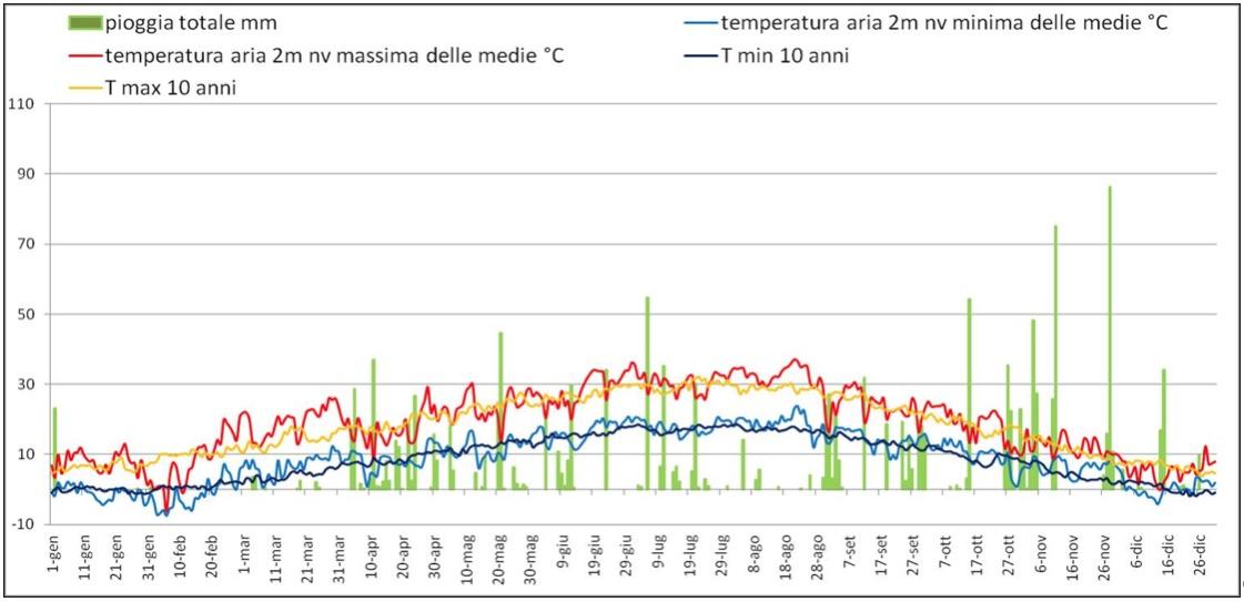 Il grafico rappresenta l'andamento di pioggia e temperatura nell'annata 2012, a confronto con le temperature medie degli ultimi dieci anni.