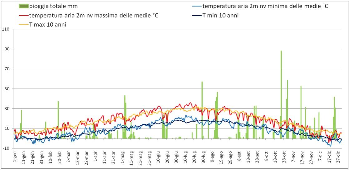 Il grafico rappresenta l'andamento di pioggia e temperatura nell'annata 2010, a confronto con le temperature medie degli ultimi dieci anni.