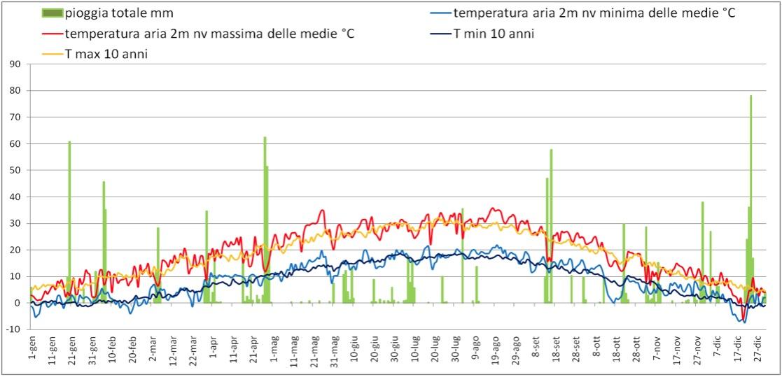 Il grafico rappresenta l'andamento di pioggia e temperatura nell'annata 2009, a confronto con le temperature medie degli ultimi dieci anni.