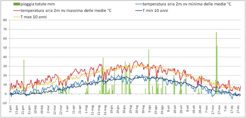 Il grafico rappresenta l'andamento di pioggia e temperatura nell'annata 2007, a confronto con le temperature medie degli ultimi dieci anni.